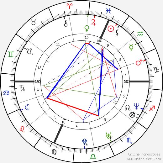 Gotham Chopra birth chart, Gotham Chopra astro natal horoscope, astrology