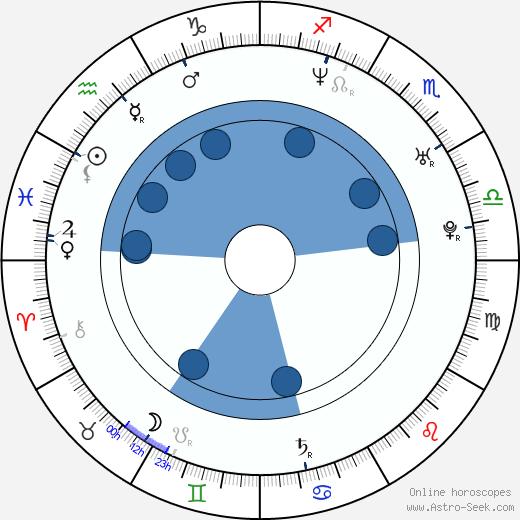Hee-seok Yun wikipedia, horoscope, astrology, instagram