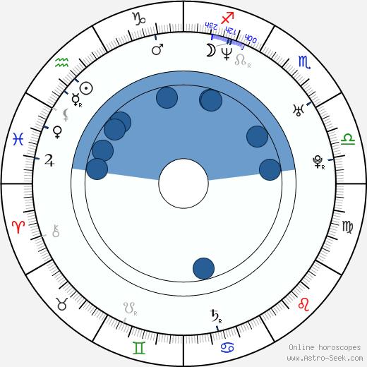 James Cox wikipedia, horoscope, astrology, instagram