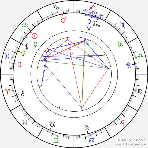 James Cox birth chart, James Cox astro natal horoscope, astrology