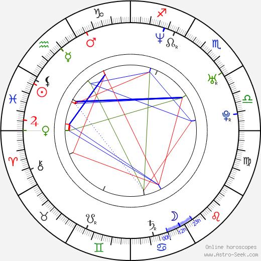 Janek Růžička birth chart, Janek Růžička astro natal horoscope, astrology