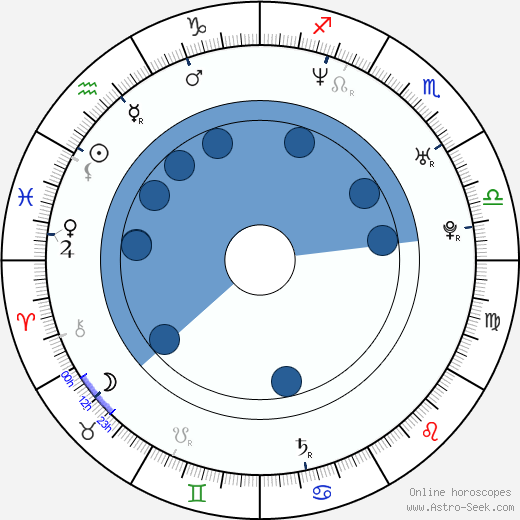 Jeff Burns wikipedia, horoscope, astrology, instagram