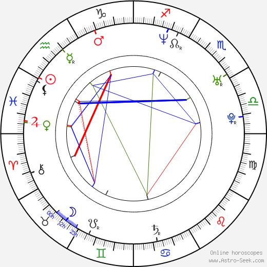 Jessica Lee birth chart, Jessica Lee astro natal horoscope, astrology