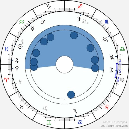 Ji-eun Lim wikipedia, horoscope, astrology, instagram