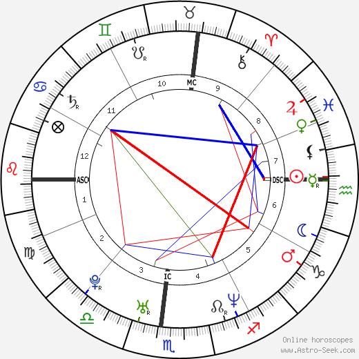 Jonah Blechman день рождения гороскоп, Jonah Blechman Натальная карта онлайн