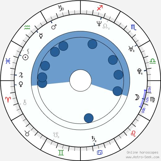 Julia Brendler wikipedia, horoscope, astrology, instagram