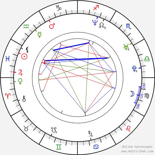 Julia Brendler astro natal birth chart, Julia Brendler horoscope, astrology