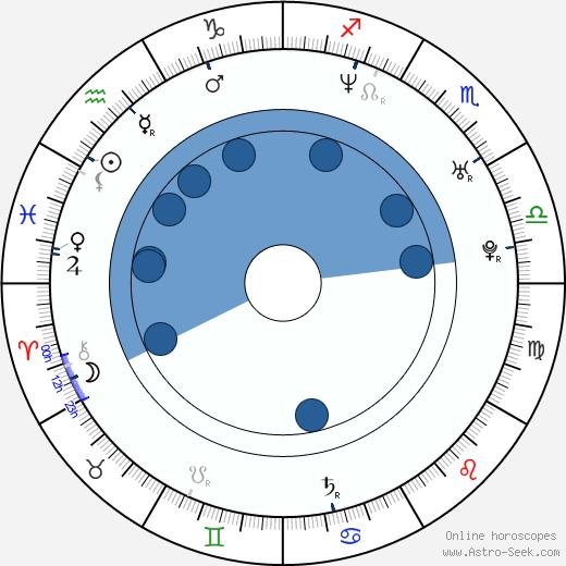 Kamil Klein wikipedia, horoscope, astrology, instagram