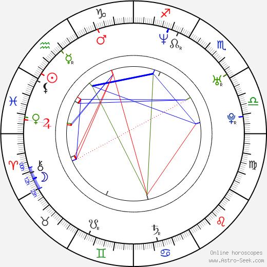 Kamil Klein день рождения гороскоп, Kamil Klein Натальная карта онлайн