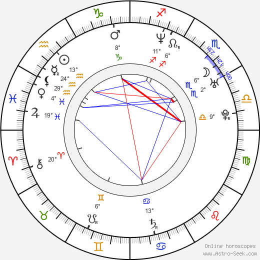 Kevin Watson birth chart, biography, wikipedia 2020, 2021