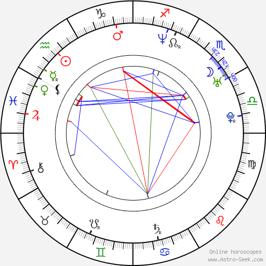 Kevin Watson birth chart, Kevin Watson astro natal horoscope, astrology