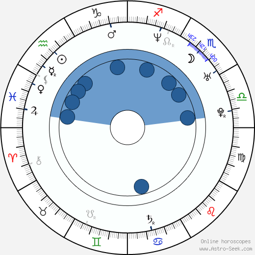 Kinga Ilgner wikipedia, horoscope, astrology, instagram