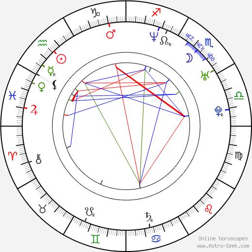 Kinga Ilgner день рождения гороскоп, Kinga Ilgner Натальная карта онлайн