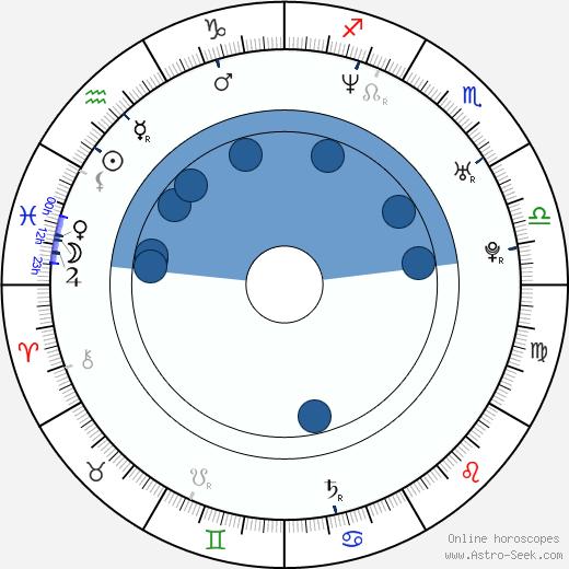 Konstantin Isaev wikipedia, horoscope, astrology, instagram