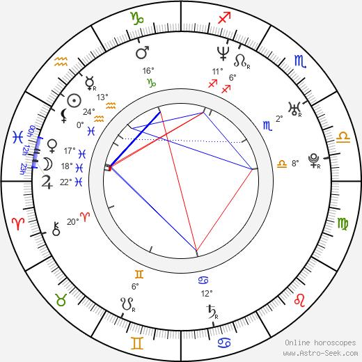 Konstantin Isaev birth chart, biography, wikipedia 2019, 2020