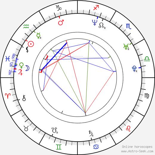 Konstantin Isaev birth chart, Konstantin Isaev astro natal horoscope, astrology