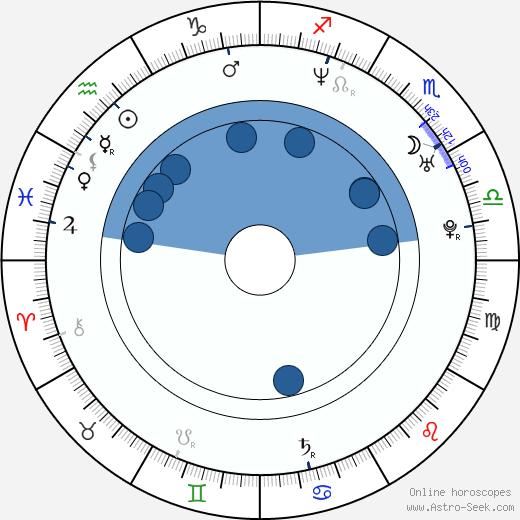 Lela Geislerová wikipedia, horoscope, astrology, instagram