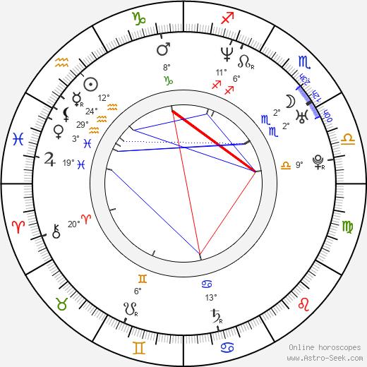 Lela Geislerová birth chart, biography, wikipedia 2020, 2021