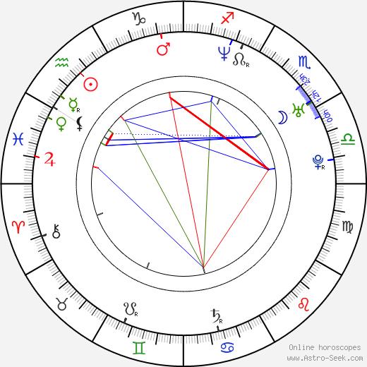Lela Geislerová birth chart, Lela Geislerová astro natal horoscope, astrology