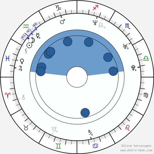 Lia Montelongo wikipedia, horoscope, astrology, instagram