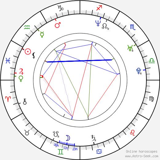 Livan Hernandez день рождения гороскоп, Livan Hernandez Натальная карта онлайн