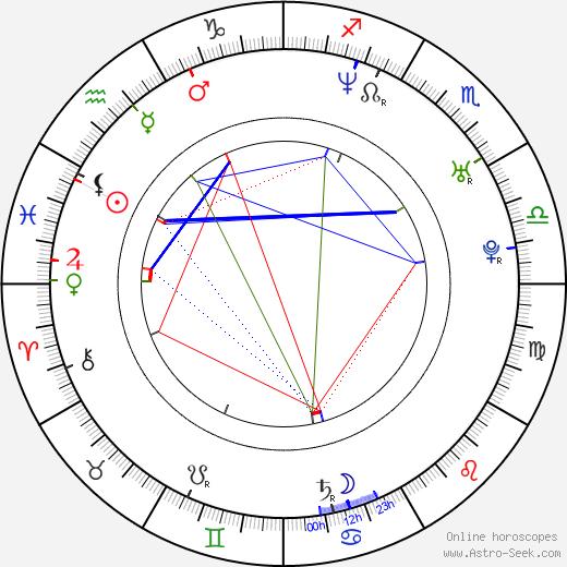Mark Simich birth chart, Mark Simich astro natal horoscope, astrology