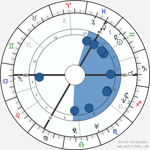 Mathieu Delarive wikipedia, horoscope, astrology, instagram