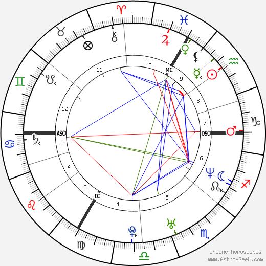 Mathieu Delarive tema natale, oroscopo, Mathieu Delarive oroscopi gratuiti, astrologia