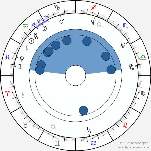 Micaela Goes wikipedia, horoscope, astrology, instagram
