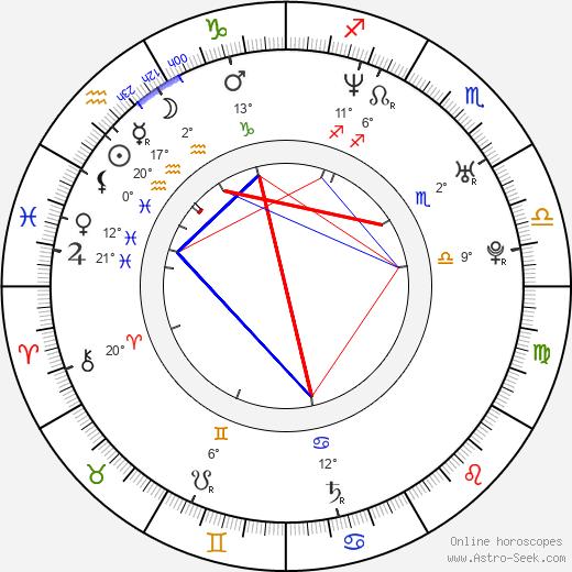 Micaela Goes birth chart, biography, wikipedia 2020, 2021