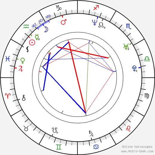 Micaela Goes birth chart, Micaela Goes astro natal horoscope, astrology