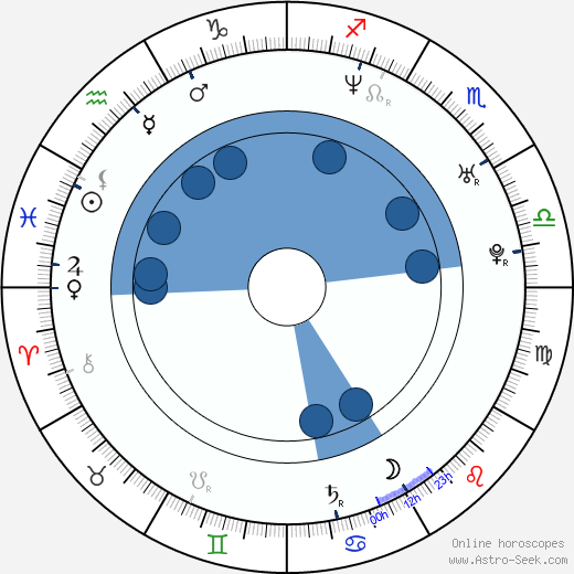Michael Cornacchia wikipedia, horoscope, astrology, instagram