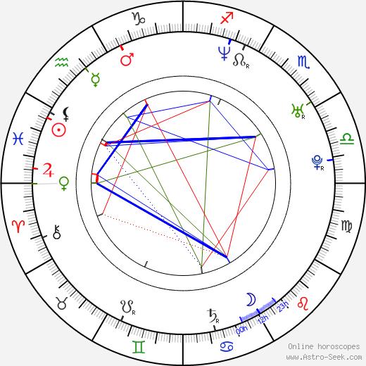 Michael Cornacchia birth chart, Michael Cornacchia astro natal horoscope, astrology