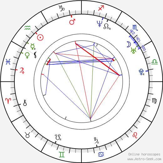 Myriam Sirois birth chart, Myriam Sirois astro natal horoscope, astrology