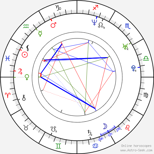 Natalia Verbeke birth chart, Natalia Verbeke astro natal horoscope, astrology