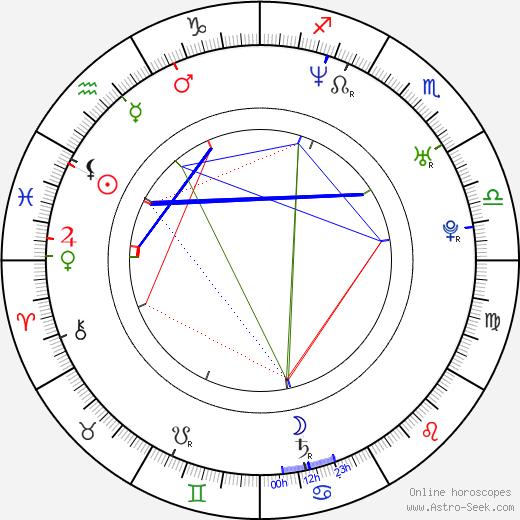 Olga Budina birth chart, Olga Budina astro natal horoscope, astrology