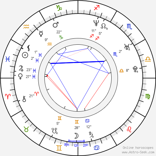 Petra Špalková birth chart, biography, wikipedia 2019, 2020