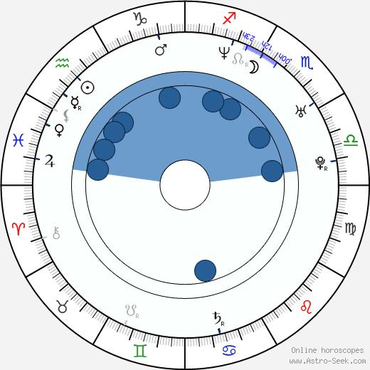 Pietro Taricone wikipedia, horoscope, astrology, instagram