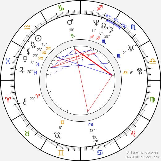 Pietro Taricone birth chart, biography, wikipedia 2020, 2021