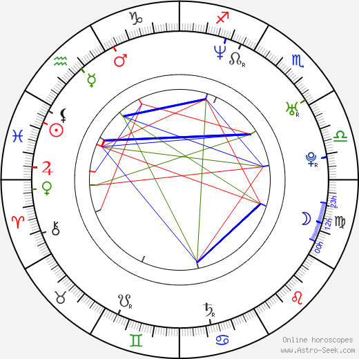 Radka Kovaříková birth chart, Radka Kovaříková astro natal horoscope, astrology