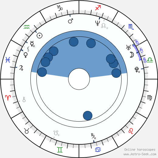 Rick Mora wikipedia, horoscope, astrology, instagram