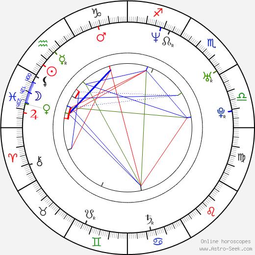 Scot Pollard birth chart, Scot Pollard astro natal horoscope, astrology