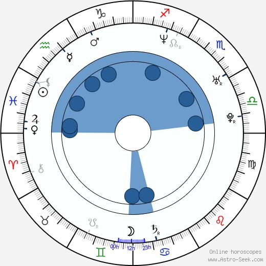 Staffan Bosson wikipedia, horoscope, astrology, instagram
