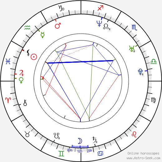 Staffan Bosson birth chart, Staffan Bosson astro natal horoscope, astrology