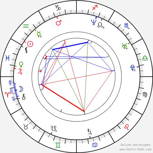 Tomas Olsson birth chart, Tomas Olsson astro natal horoscope, astrology