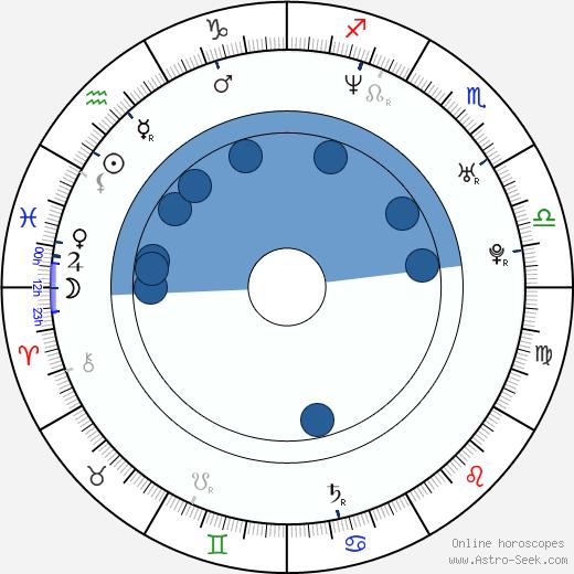 Tomasz Tyndyk wikipedia, horoscope, astrology, instagram