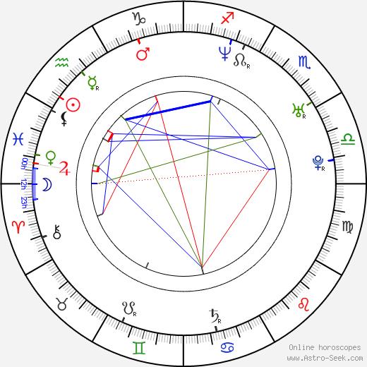 Tomasz Tyndyk birth chart, Tomasz Tyndyk astro natal horoscope, astrology