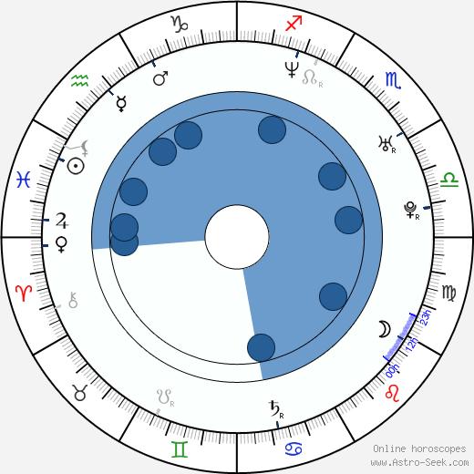 Tunde Adebimpe wikipedia, horoscope, astrology, instagram