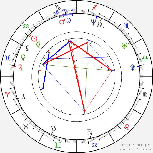 Wes Borland tema natale, oroscopo, Wes Borland oroscopi gratuiti, astrologia