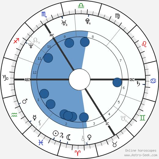Abd Al Malik wikipedia, horoscope, astrology, instagram